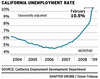 California unemployment extension, Due to the improving job market .